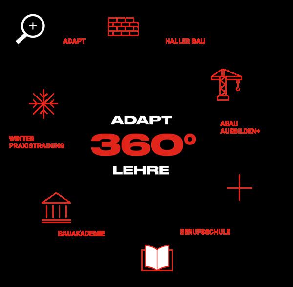 360° Lehre bei Adapt